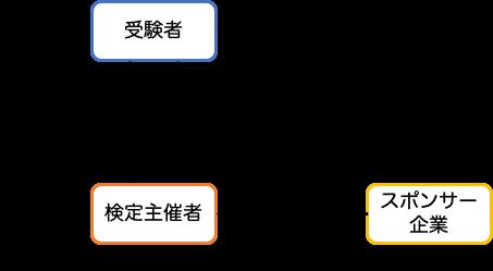 受験スポンサー関係図
